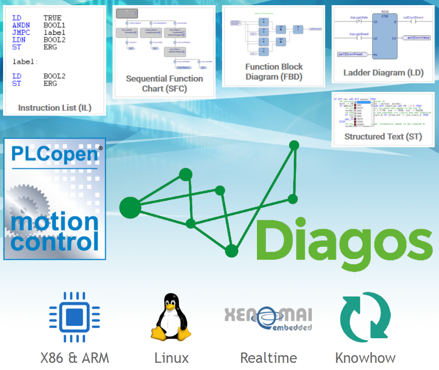 Diagos - IEC61131